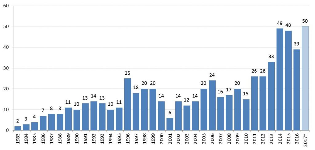 Number of FDA Orphan Drug Approvals